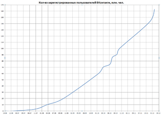 VK (social networking) - Number of Registered users on VKontakte between 2006 and 2012