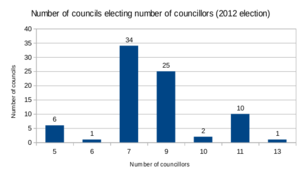 Local government in Victoria - Different councils have different numbers of councillors