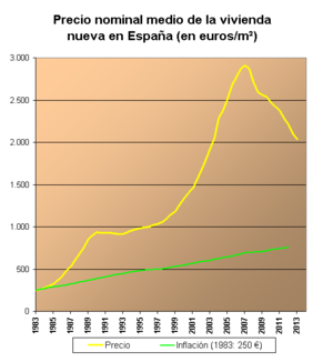 Spanish property bubble - Evolution of the price of square meter in Spain, in euros