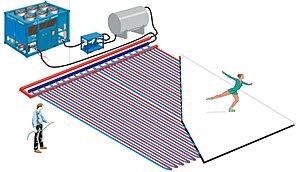 English: Simplified illustration of the components of a mobile ice skating rink. Español: Dibujo simplificado de los componentes de una pista de hielo móvil..