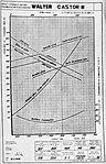 Walter Castor III, charakteristiky (1934).jpg
