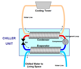 Chiller - Diagram showing the components of a water-cooled chiller
