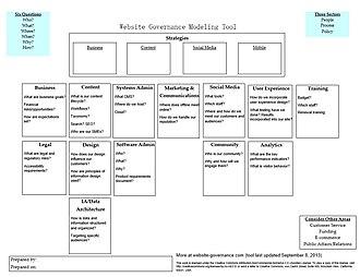 Website governance - Image: Website Governance Modeling Tool