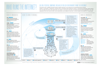 Internet governance - Who-Runs-the-Internet-graphic