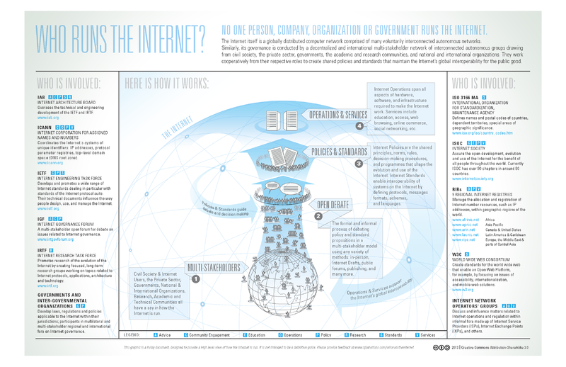 File:Who-Runs-the-Internet-graphic.png