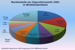 external image 150px-Zigarettenmarken1981Marktanteile.png