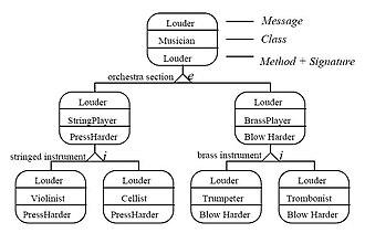 IDEF - IDEF4 behavior diagram
