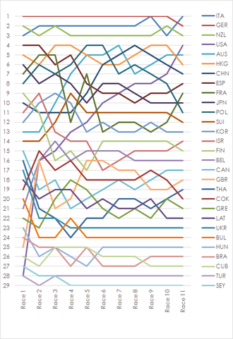 Sailing at the 2000 Summer Olympics – Women's Mistral One Design - Graph showing the daily standings in the Women's Mistral One Design during the 2000 Summer Olympics