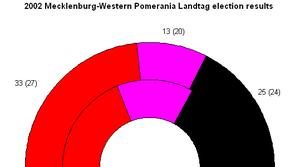 Mecklenburg-Vorpommern state election, 2002 - Seat results -- SPD in red, PDS in purple, CDU in black