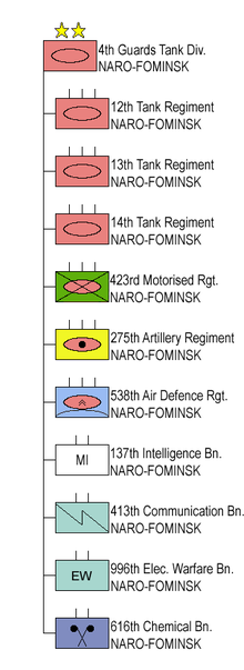 4th Guards Tank Division