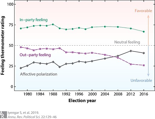 Americans' feelings about their own political party and the other political party. By Shanto Iyengar, Yphtach Lelkes, Matthew Levendusky, Neil Malhotra, and Sean J. Westwood. Public Domain.
