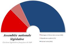 graphique montrant une forte domination du parti de l'Ordre, suivi de la Montagne et d'une petite part de modérés