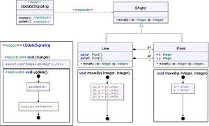 Aspect-oriented software development - Figure 7 – Aspect-Oriented Figure Editor in UML