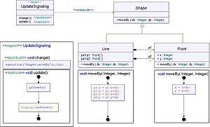English: Aspect-Oriented Figure Editor in UML