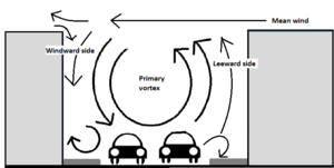 Street canyon - In the skimming flow regime, the wind vortex made inside a street canyon, when mean wind direction is perpendicular to the street (after Oke, 1988)