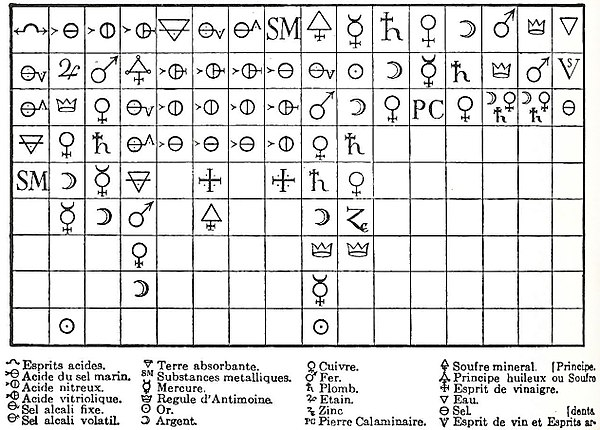 Historia de la qumica wikiwand tabla de afinidades de e f geoffroy 1718 en la cabecera de cada urtaz Image collections