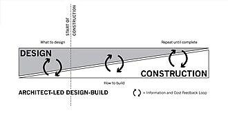 Design–build - ALDB project timeline