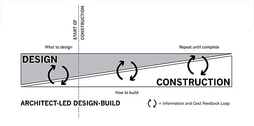 Architect-led Design Build Timeline