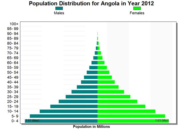 file angola population pyramid 2012 png wikimedia commons