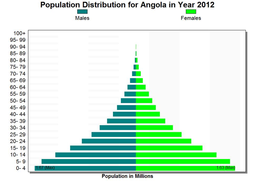 Angola Population Pyramid 2012