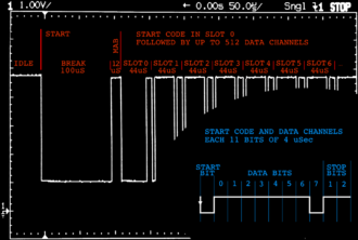 DMX512 - DMX512 signal on an oscilloscope, annotated to show measured timing