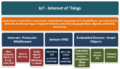 Approaches on Internet of Things Solutions Figure 2.png
