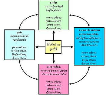 Balanced scorecard - Thai
