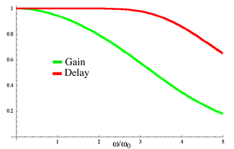 Bessel filter - A plot of the gain and group delay for a fourth-order low pass Bessel filter. Note that the transition from the pass band to the stop band is much slower than for other filters, but the group delay is practically constant in the passband. The Bessel filter maximizes the flatness of the group delay curve at zero frequency.