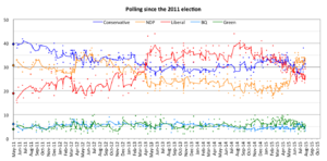 Opinion polling in the Canadian federal election, 2015 - Image: Canada polling since 2011 election