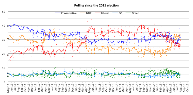 Opinion Polling For The 2015 Canadian Federal Election Wikipedia
