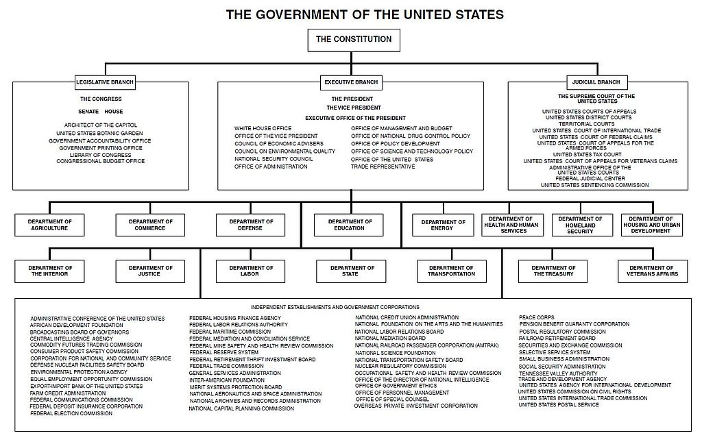File Chart Of The Government United States 2017 Jpg