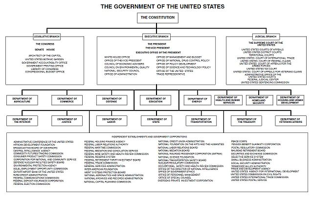 Organizational Chart Bank: Chart of the Government of the United States 2011.jpg ,Chart
