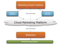 CloudMarketingDiagram.png