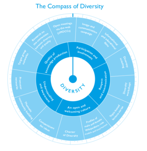 The Compass of Diversity