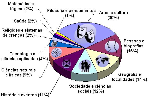 Conteúdo da Wikipédia por assunto