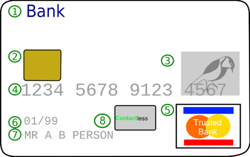 "An example of the front in a typical credit card: Issuing bank logo EMV chip (only on ""smart cards"") Hologram Card number Card network logo Expiration date Card holder name Contactless chip Creditcardwcontactless.png"