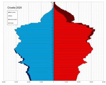 Croatia single age population pyramid 2020.png