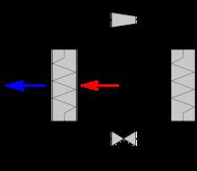 Cycle frigorifique