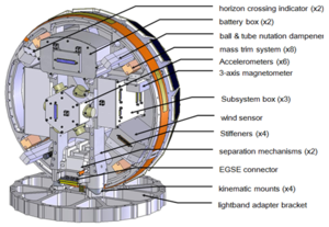 Drag and Atmospheric Neutral Density Explorer - A basic internal view of the DANDE satellite.