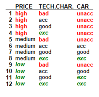 Decision EXpert - DEX decision table for car evaluation example