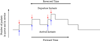 Burke's theorem - Trace with departure/arrival instants highlighted in the forward/reversed time process.