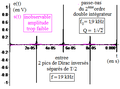 Deuxième ordre du type réponse en q d'un R L C série comme double-intégrateur de la dérivée d'un créneau.png