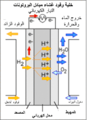 Diagram of PEM Fuel CEll (Arabic).png