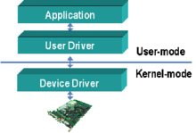 The Device Driver architecture.