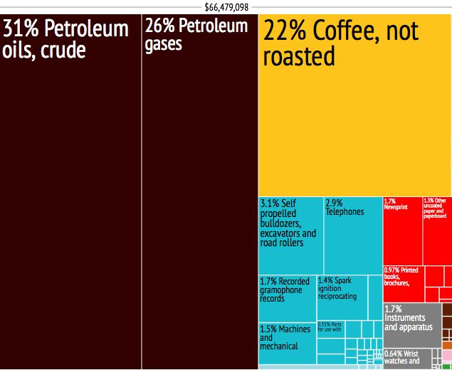 East Timor Export Treemap 2010