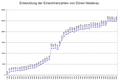 Einwohnerzahlen Düren-Niederau.png