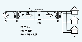 Alternating current - A schematic representation of long distance electric power transmission.  C=consumers, D=step down transformer, G=generator, I=current in the wires, Pe=power reaching the end of the transmission line, Pt=power entering the transmission line, Pw=power lost in the transmission line, R=total resistance in the wires, V=voltage at the beginning of the transmission line, U=step up transformer.