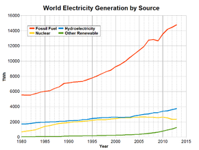 Electricity Production In The World 1980 2017