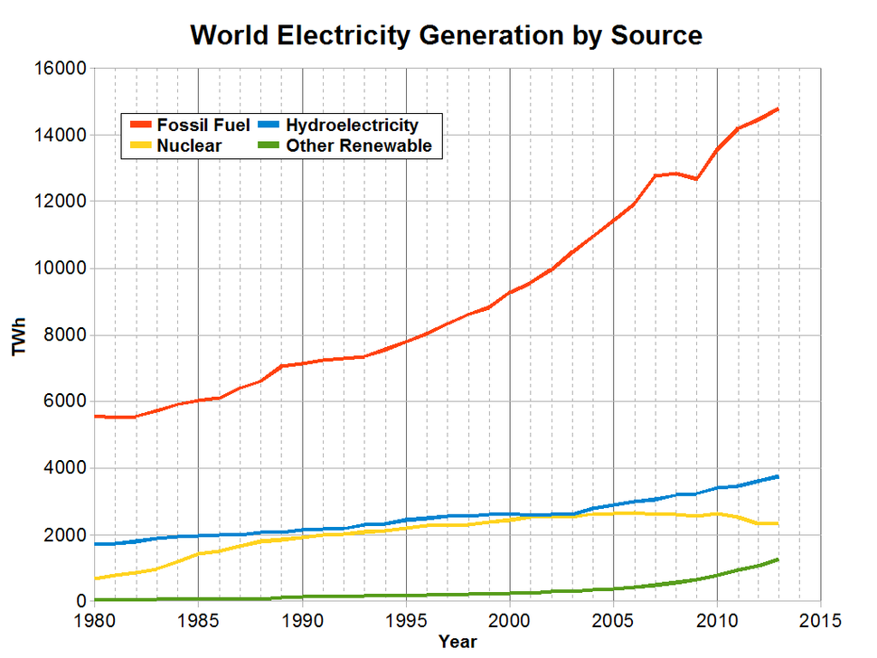 Electricity production in the World