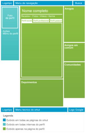 Estrutura de layout atual de um perfil do orkut